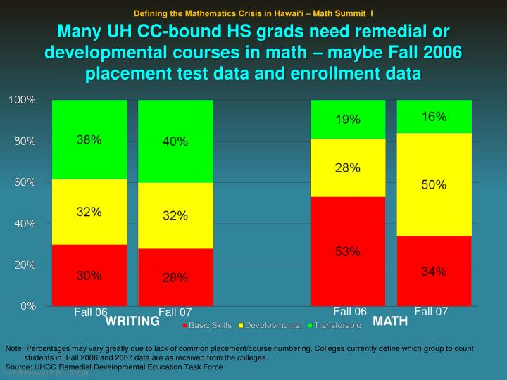 Many UH CC-bound HS grads need remedial or developmental courses in math – maybe Fall 2006 placement test data and enrollment data