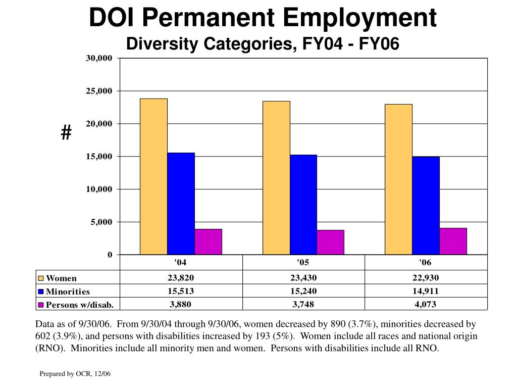 DOI Permanent Employment
