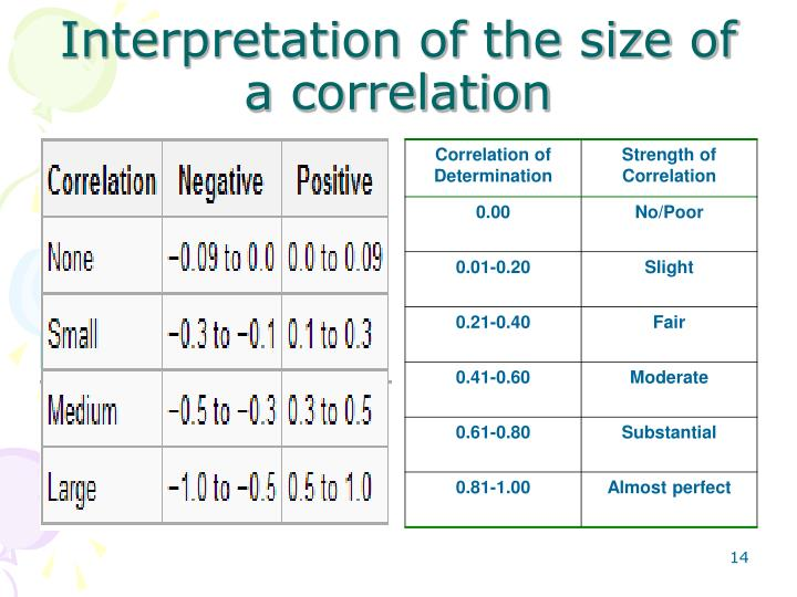 Interpretation of the size of a correlation