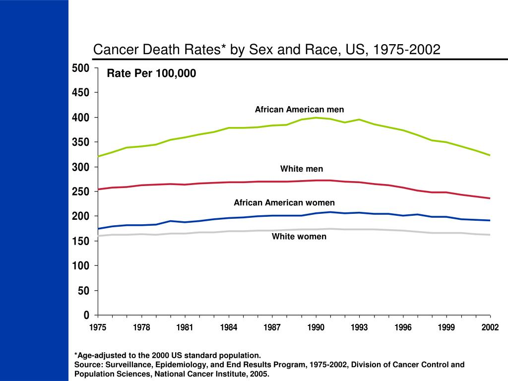 Cancer Death Rates* by Sex and Race, US, 1975-2002