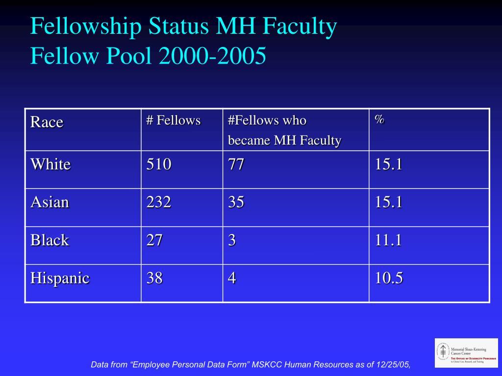 Fellowship Status MH Faculty