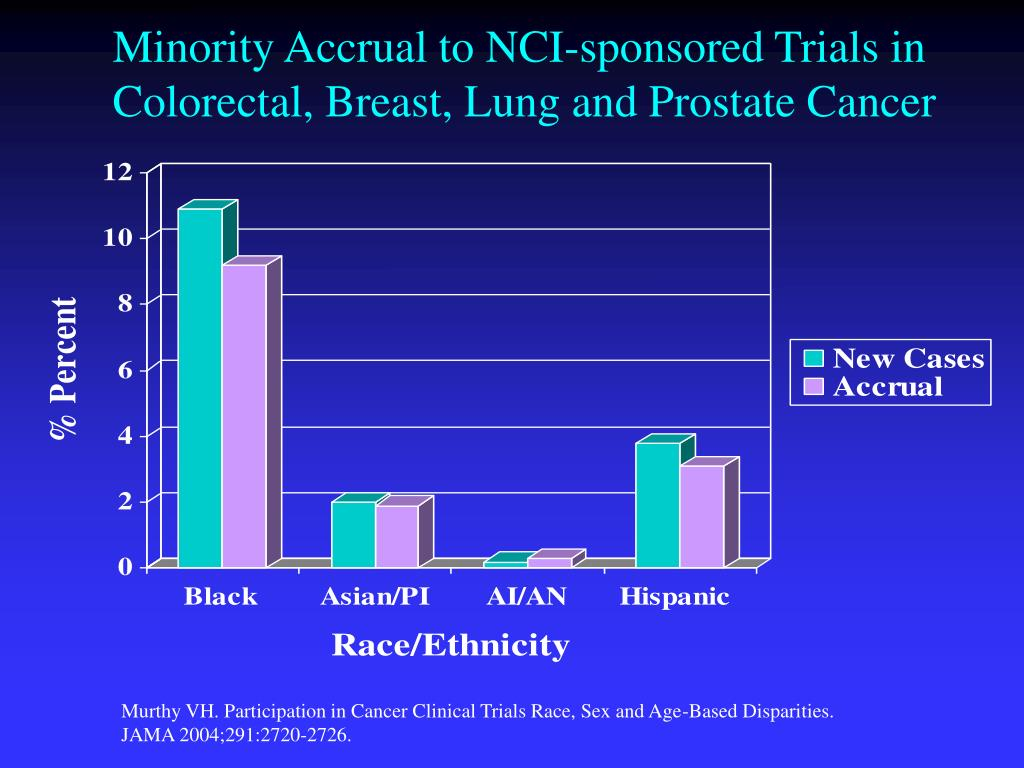 Minority Accrual to NCI-sponsored Trials in Colorectal, Breast, Lung and Prostate Cancer