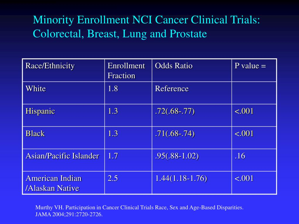 Minority Enrollment NCI Cancer Clinical Trials: Colorectal, Breast, Lung and Prostate