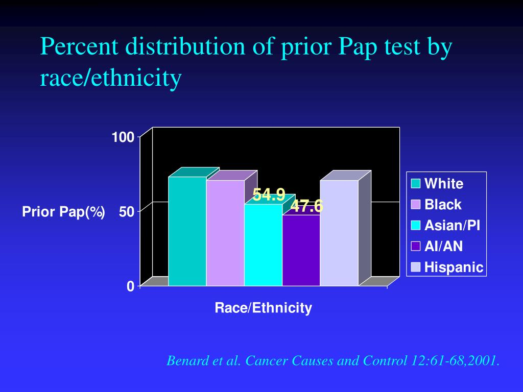 Percent distribution of prior Pap test by race/ethnicity