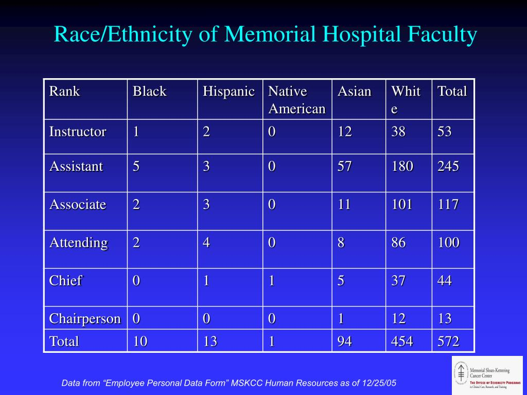 Race/Ethnicity of Memorial Hospital Faculty