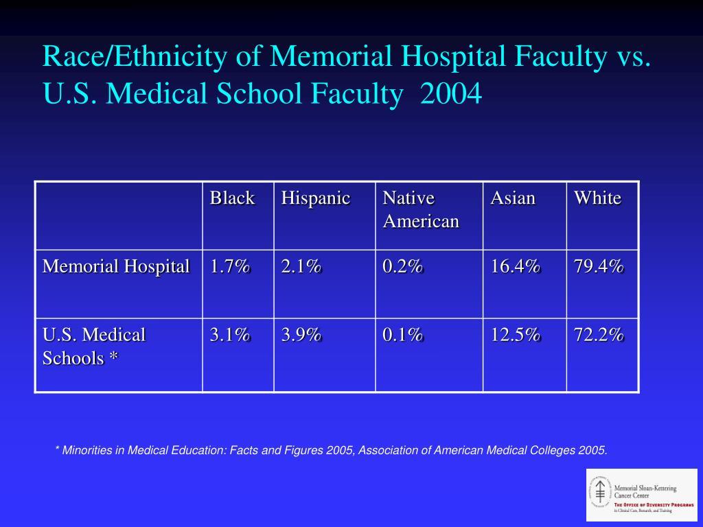 Race/Ethnicity of Memorial Hospital Faculty vs. U.S. Medical School Faculty  2004