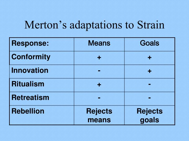mertons strain theory My sociology book places merton's strain theory under structural-functional  analysis, not  strain theory is functionalist, while the other 2 theories are  symbolic.