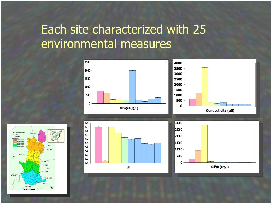 Each site characterized with 25 environmental measures