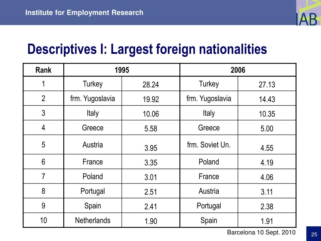 Descriptives I: Largest foreign nationalities