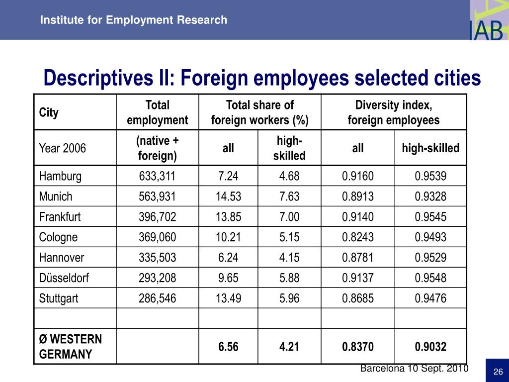 Descriptives II: Foreign employees selected cities
