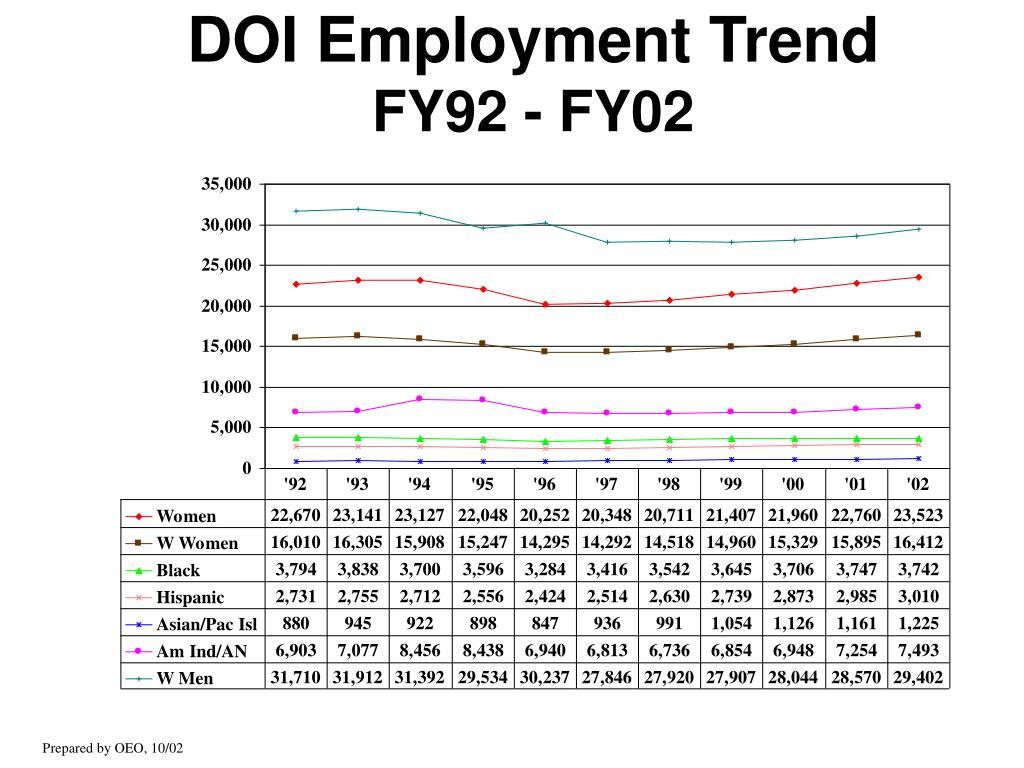 DOI Employment Trend