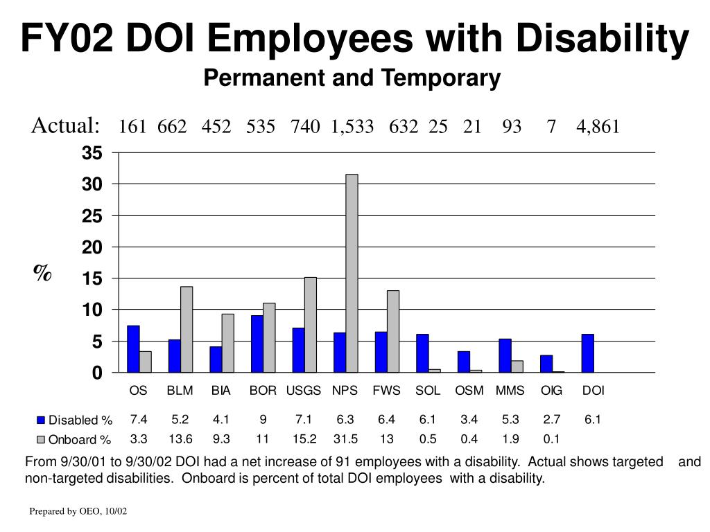 FY02 DOI Employees with Disability