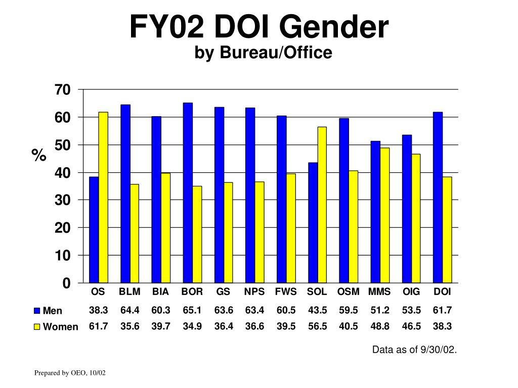FY02 DOI Gender