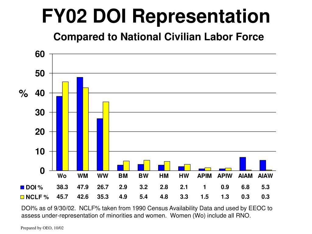 FY02 DOI Representation