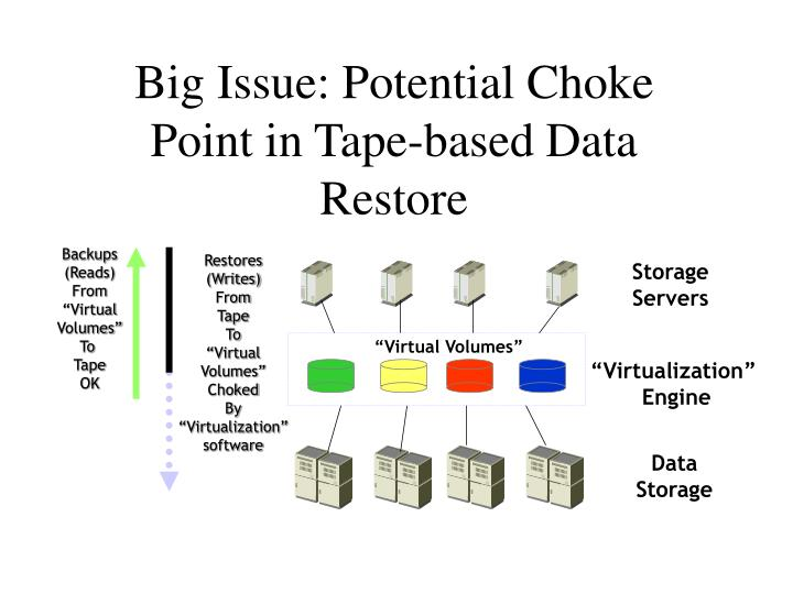 Big Issue: Potential Choke Point in Tape-based Data Restore