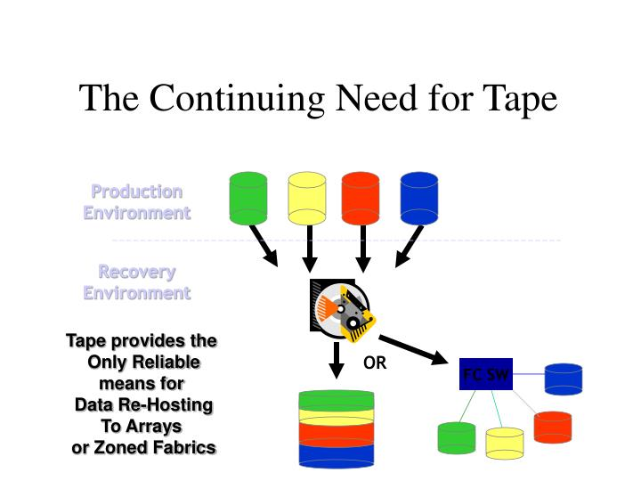 The Continuing Need for Tape