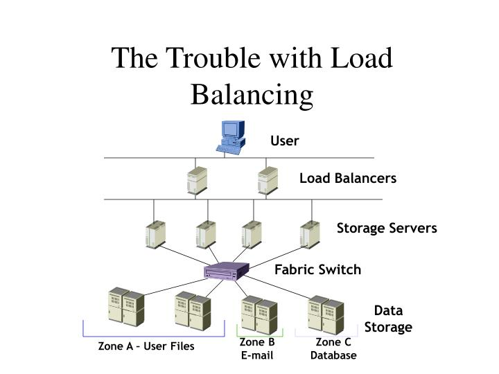 The Trouble with Load Balancing