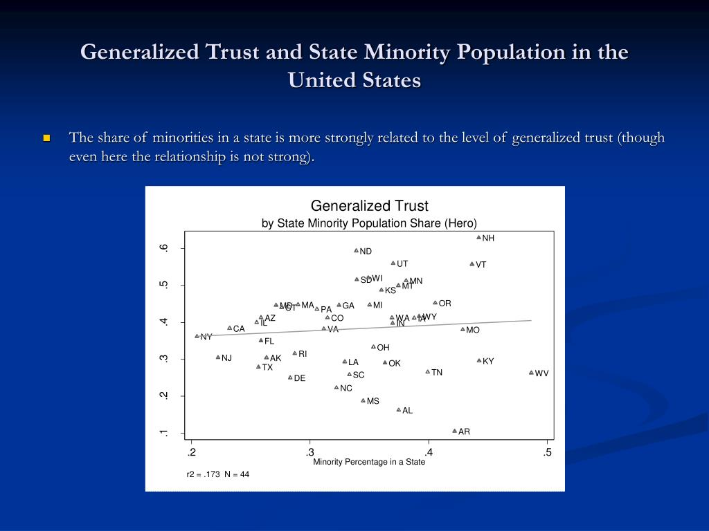 Generalized Trust and State Minority Population in the United States