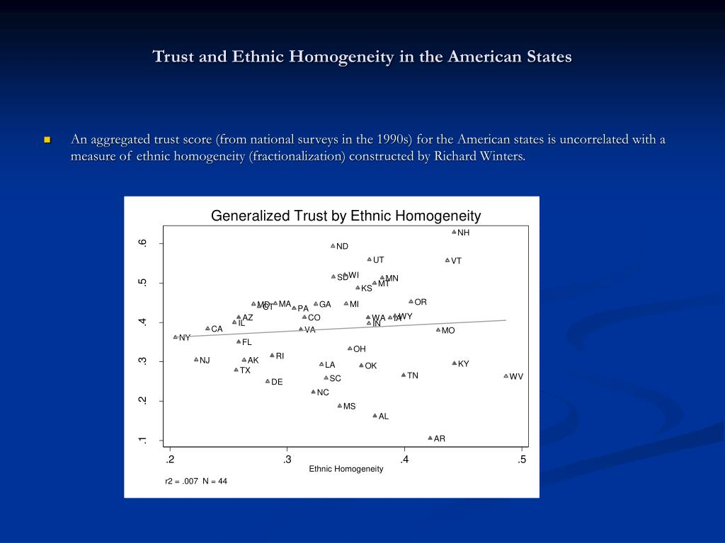 Trust and Ethnic Homogeneity in the American States