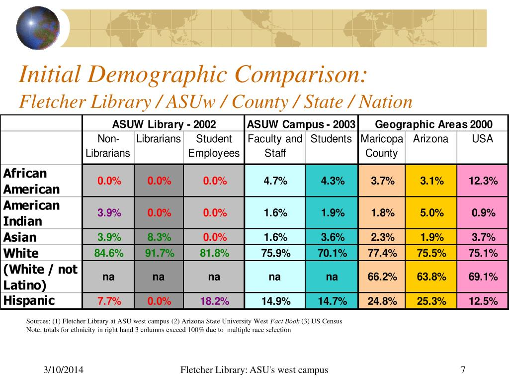 Initial Demographic Comparison: