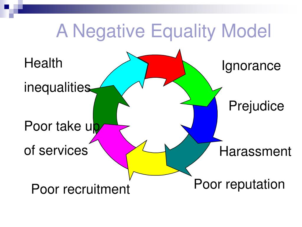 A Negative Equality Model