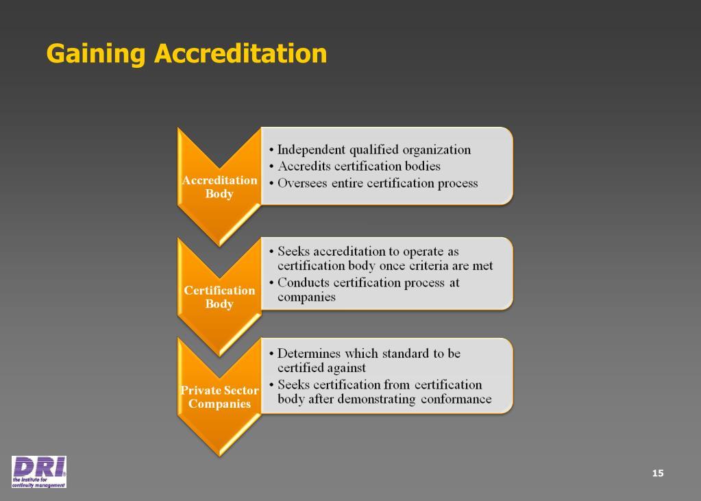 Gaining Accreditation