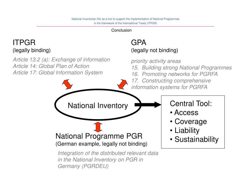 National Inventory