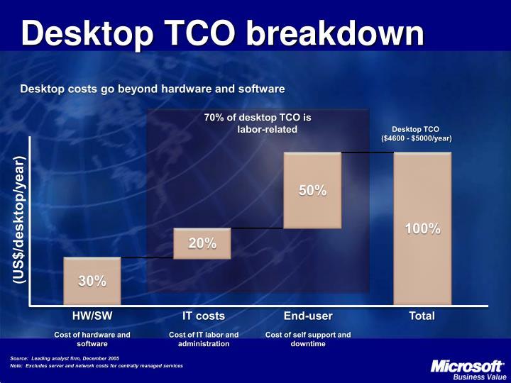 Desktop TCO breakdown
