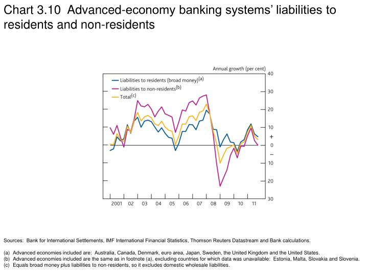 Chart 3.10  Advanced-economy banking systems' liabilities to residents and non-residents