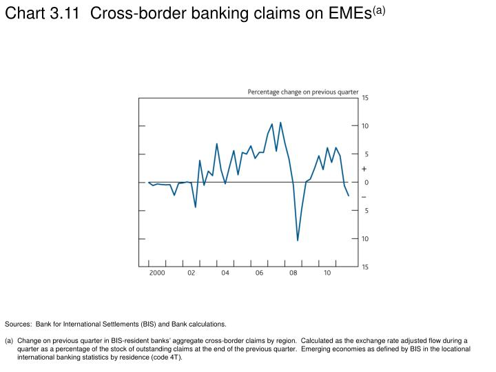 Chart 3.11  Cross-border banking claims on EMEs