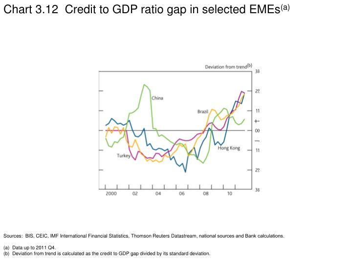 Chart 3.12  Credit to GDP ratio gap in selected EMEs