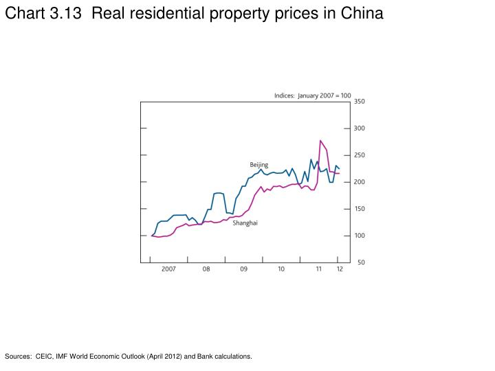 Chart 3.13  Real residential property prices in China