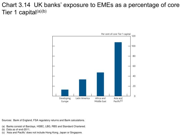 Chart 3.14  UK banks' exposure to EMEs as a percentage of core Tier 1 capital