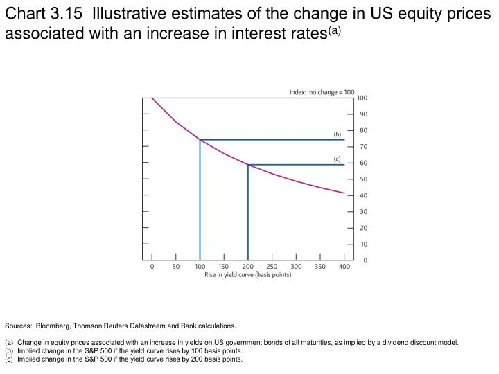 Chart 3.15  Illustrative estimates of the change in US equity prices associated with an increase in interest rates