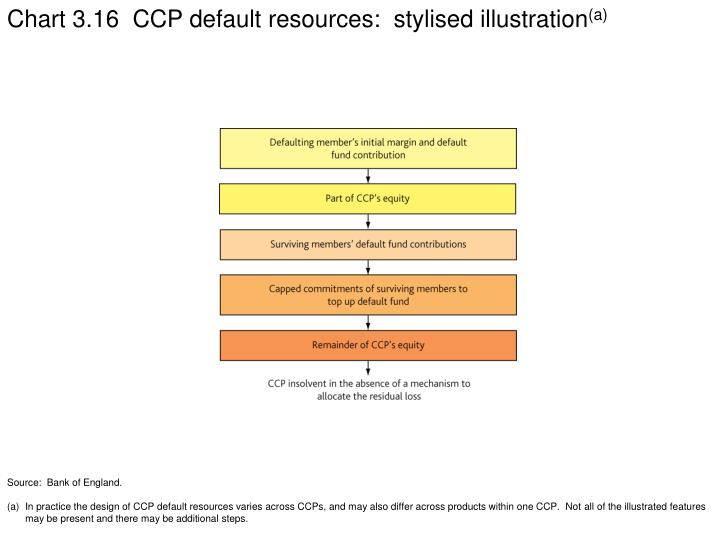 Chart 3.16  CCP default resources:  stylised illustration