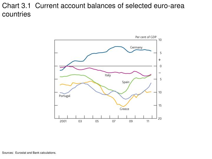 Chart 3.1  Current account balances of selected euro-area countries
