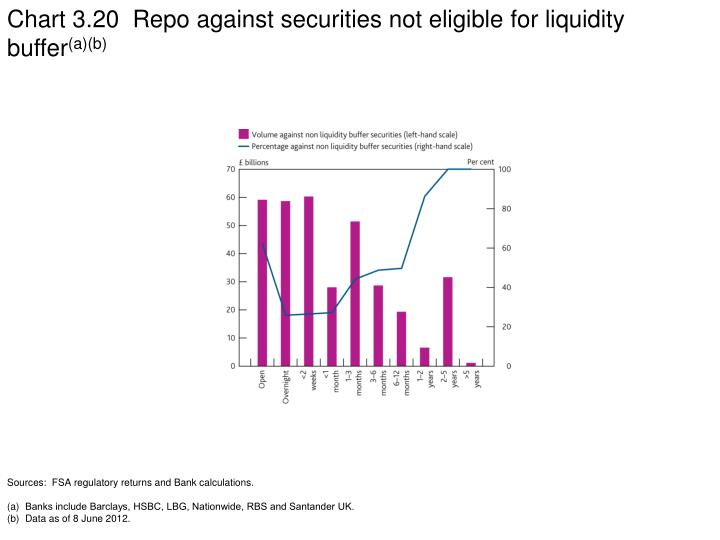 Chart 3.20  Repo against securities not eligible for liquidity buffer