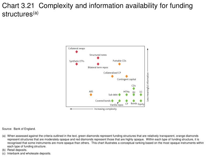 Chart 3.21  Complexity and information availability for funding structures