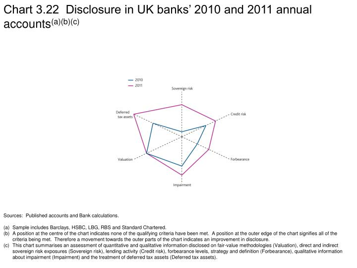 Chart 3.22  Disclosure in UK banks' 2010 and 2011 annual accounts