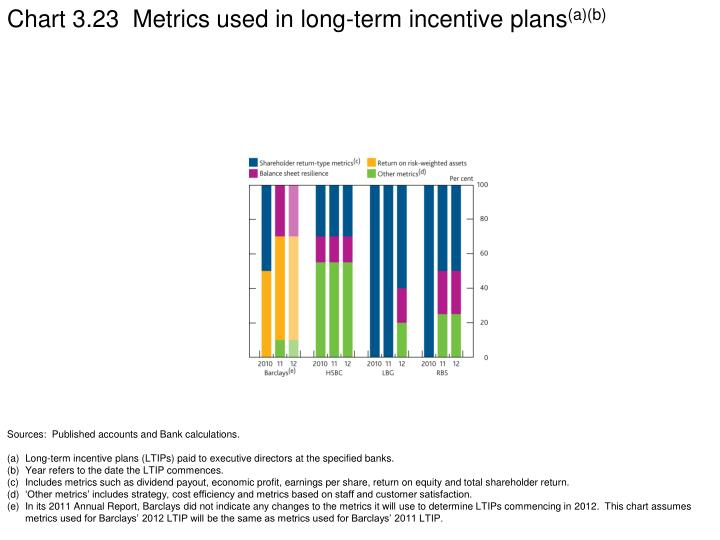 Chart 3.23  Metrics used in long-term incentive plans