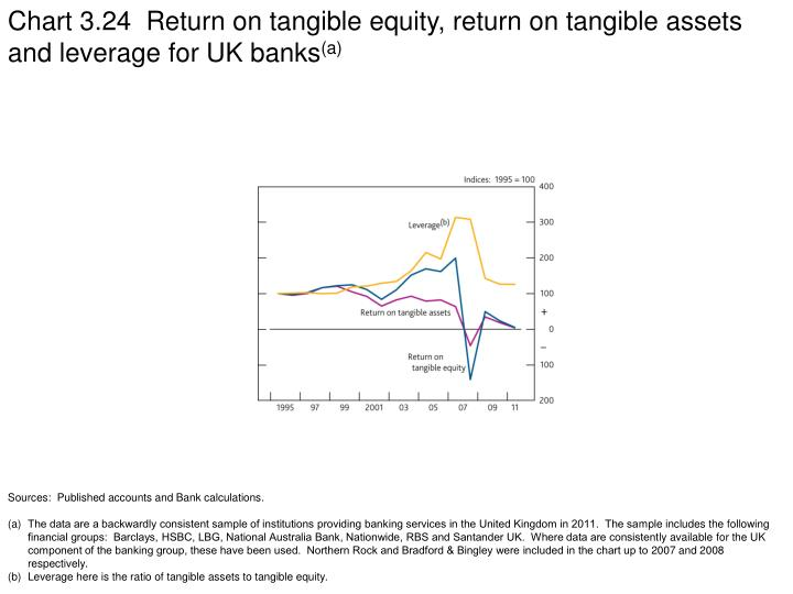 Chart 3.24  Return on tangible equity, return on tangible assets and leverage for UK banks