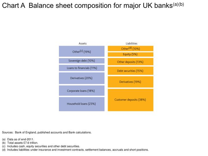 Chart A  Balance sheet composition for major UK banks
