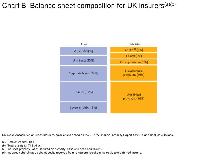 Chart B  Balance sheet composition for UK insurers