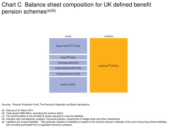 Chart C  Balance sheet composition for UK defined benefit pension schemes