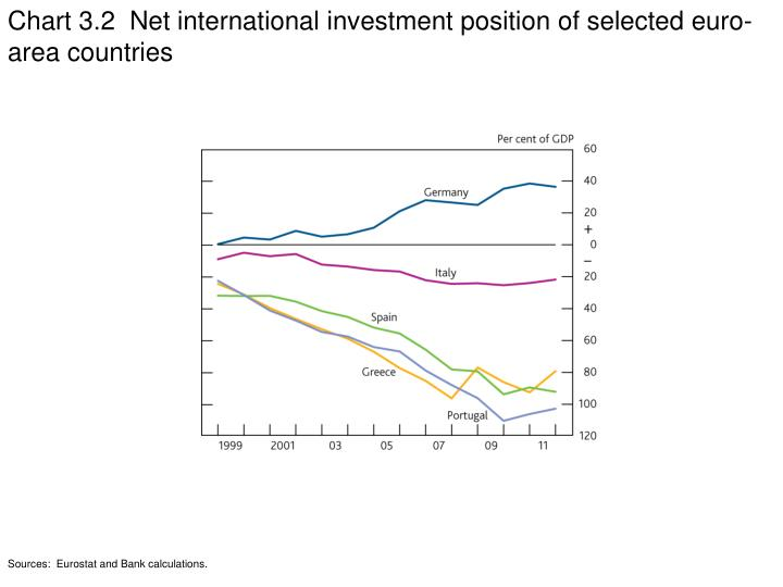 Chart 3.2  Net international investment position of selected euro-area countries