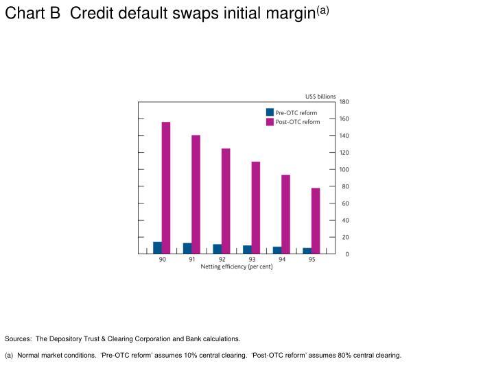Chart B  Credit default swaps initial margin