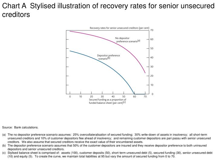 Chart A  Stylised illustration of recovery rates for senior unsecured creditors