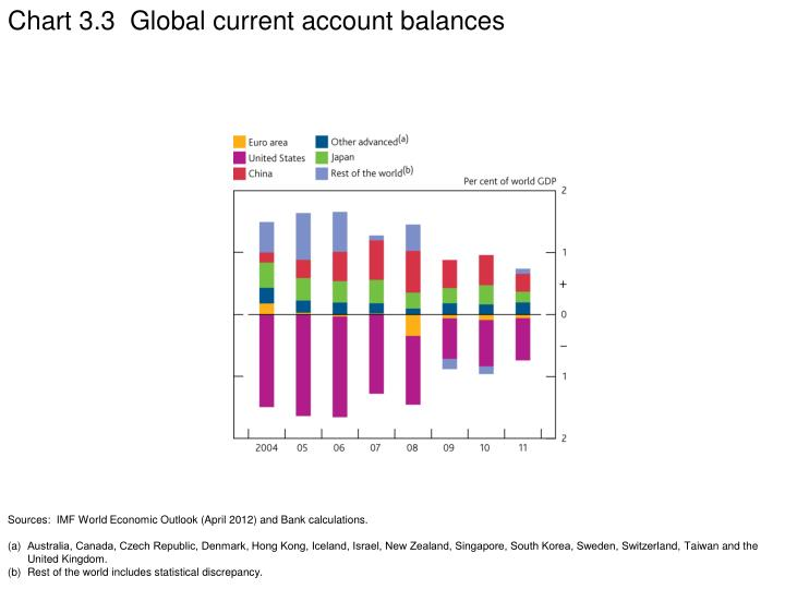 Chart 3.3  Global current account balances