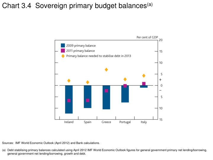 Chart 3.4  Sovereign primary budget balances