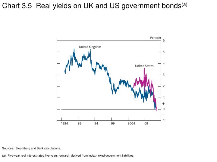 Chart 3.5  Real yields on UK and US government bonds